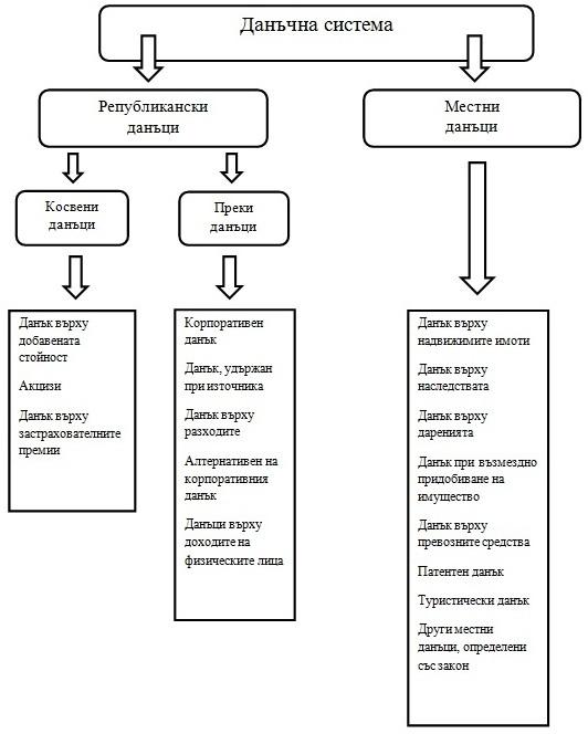 struktura-danachna-sistema